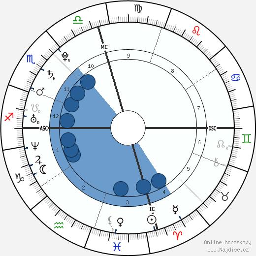 Katharine McPhee wikipedie, horoscope, astrology, instagram