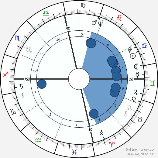 Katherine Helmond wikipedie, horoscope, astrology, instagram