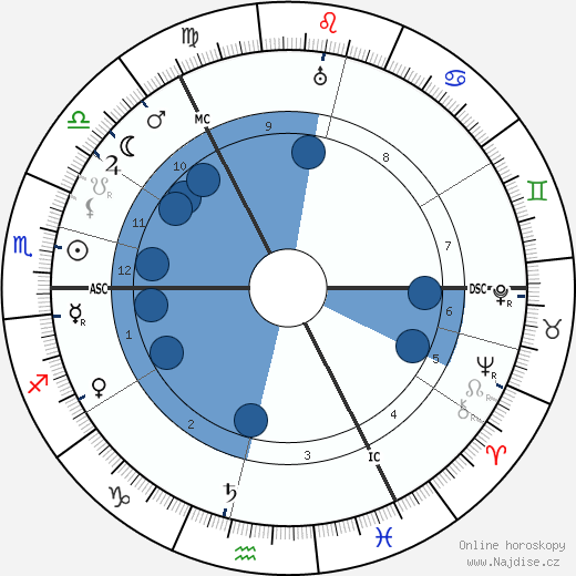 Katherine Ramsey wikipedie, horoscope, astrology, instagram