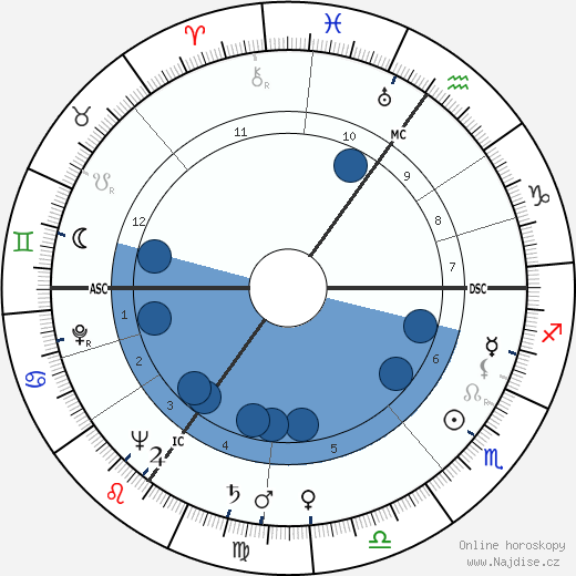 Kathleen Cabot wikipedie, horoscope, astrology, instagram