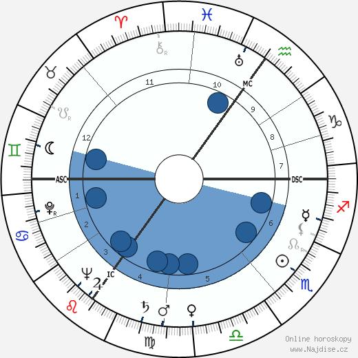 Kathleen Cabot wikipedie, horoscope, astrology, instagram