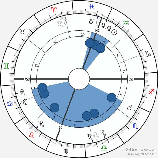 Kathryn Grayson wikipedie, horoscope, astrology, instagram