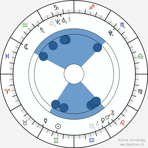 Kathryn Prescott wikipedie, horoscope, astrology, instagram