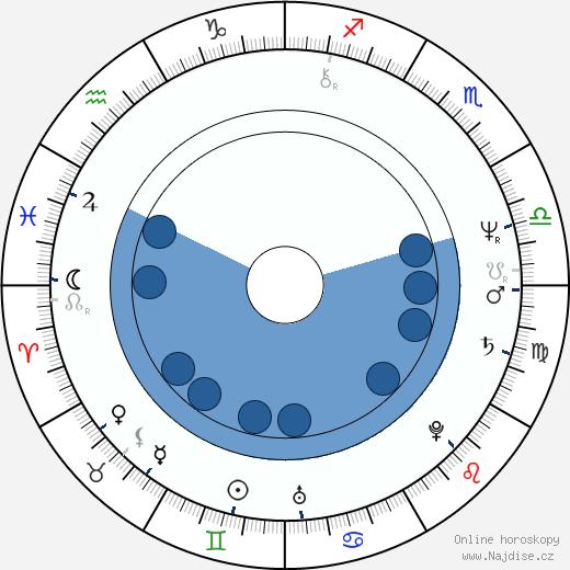 Kathy Baker wikipedie, horoscope, astrology, instagram