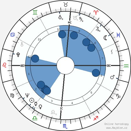 Kathy Whitworth wikipedie, horoscope, astrology, instagram
