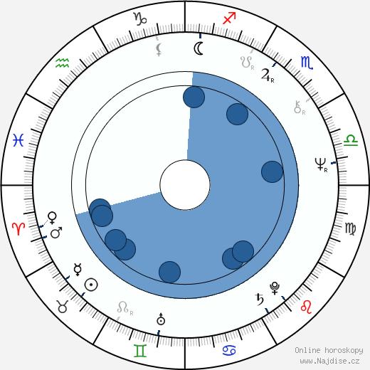 Katia Tchenko wikipedie, horoscope, astrology, instagram