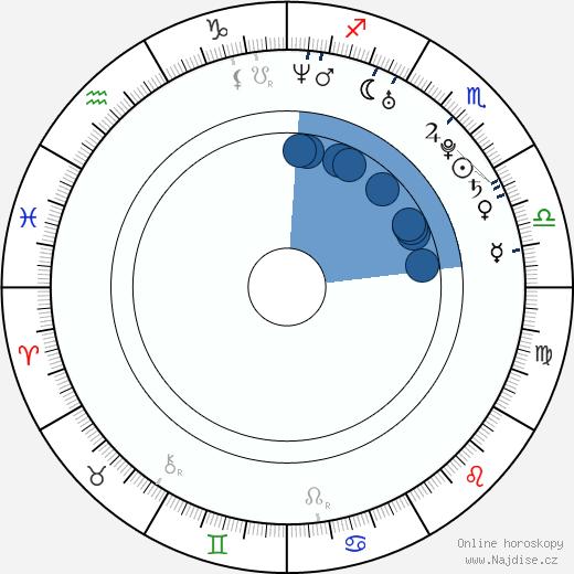 Katie Featherston wikipedie, horoscope, astrology, instagram