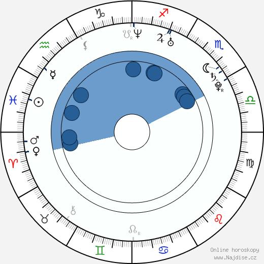 Katie White wikipedie, horoscope, astrology, instagram