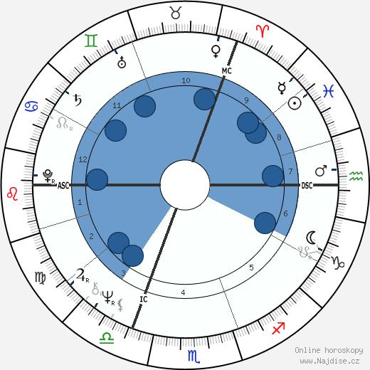 Katja Ebstein wikipedie, horoscope, astrology, instagram
