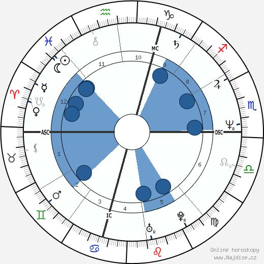 Kato Kaelin wikipedie, horoscope, astrology, instagram