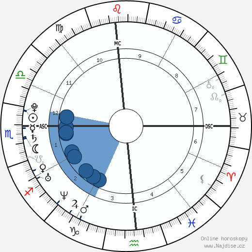 Katy Perry wikipedie, horoscope, astrology, instagram