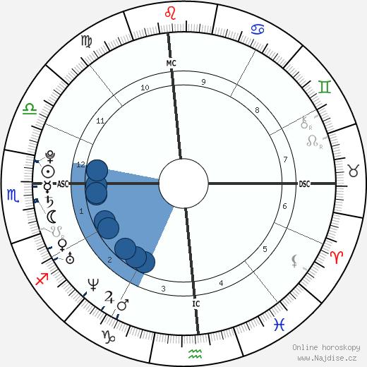 Katy Perry wikipedie, horoscope, astrology, instagram