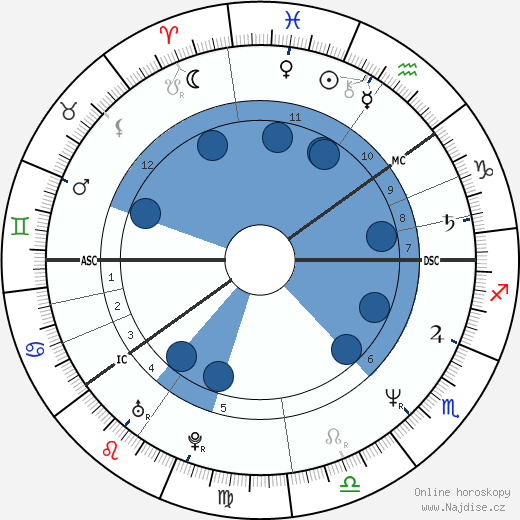Kauko Röyhkä wikipedie, horoscope, astrology, instagram