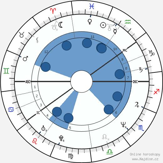 Kauko Röyhkä wikipedie, horoscope, astrology, instagram