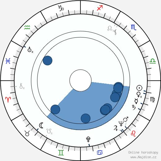 Kauno Laine wikipedie, horoscope, astrology, instagram