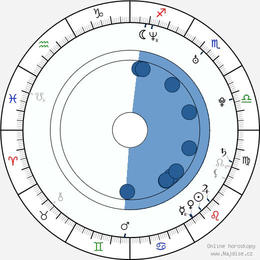 Kavan Reece wikipedie, horoscope, astrology, instagram