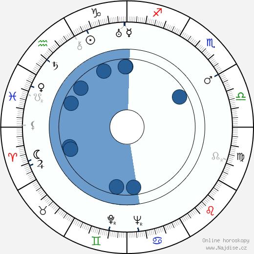 Kay Francis wikipedie, horoscope, astrology, instagram