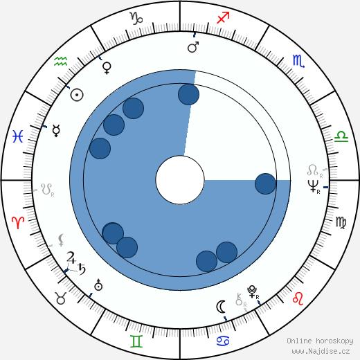Kazimierz Kaczor wikipedie, horoscope, astrology, instagram