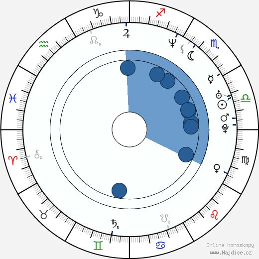 Kazuhiro Takamura wikipedie, horoscope, astrology, instagram