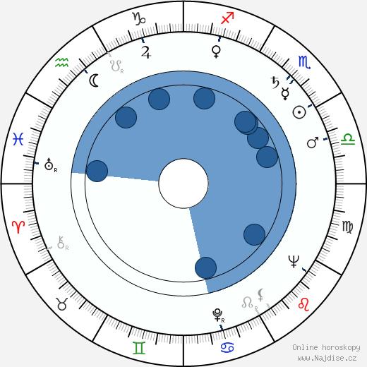 Kazuo Ikehiro wikipedie, horoscope, astrology, instagram