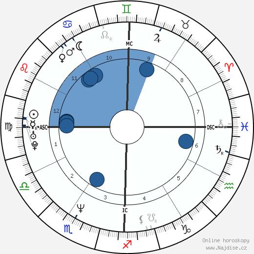 Keanu Reeves wikipedie, horoscope, astrology, instagram