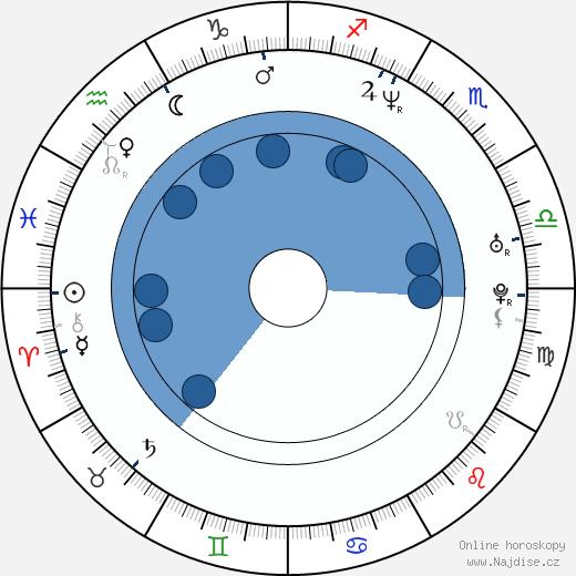 Keegan-Michael Key wikipedie, horoscope, astrology, instagram
