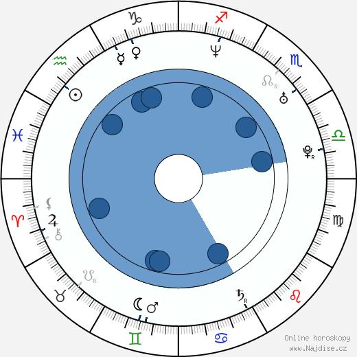 Keeley Hawes wikipedie, horoscope, astrology, instagram