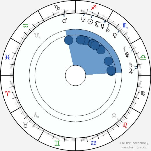 Kei Yasuda wikipedie, horoscope, astrology, instagram