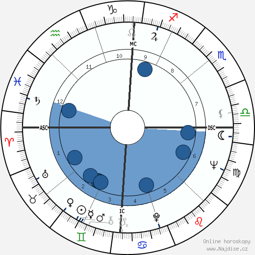 Keir Dullea wikipedie, horoscope, astrology, instagram