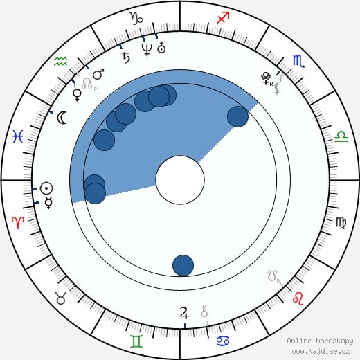 Keisha Castle-Hughes wikipedie, horoscope, astrology, instagram