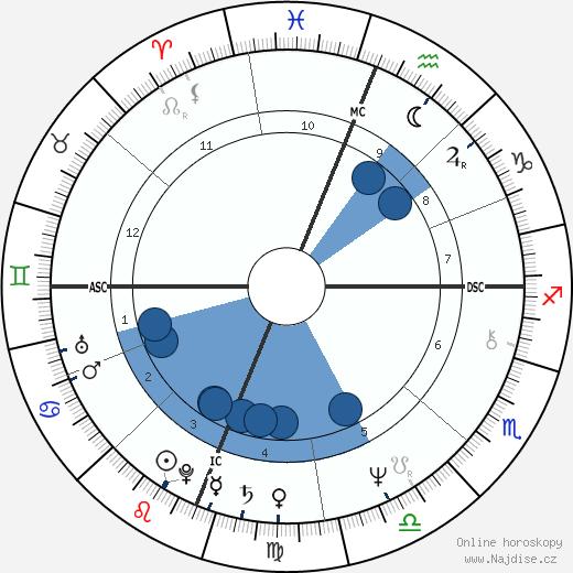Keith Carradine wikipedie, horoscope, astrology, instagram