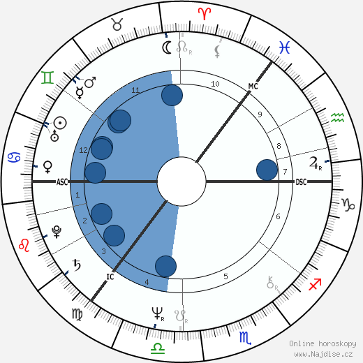 Keith Raffan wikipedie, horoscope, astrology, instagram