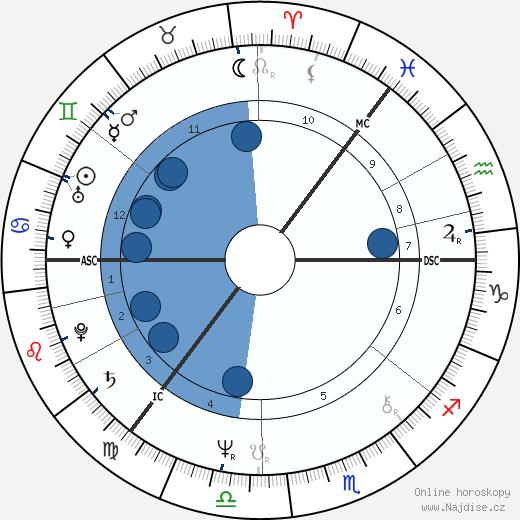 Keith Raffan wikipedie, horoscope, astrology, instagram