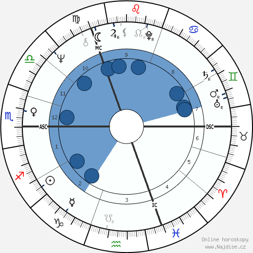 Keith Richards wikipedie, horoscope, astrology, instagram