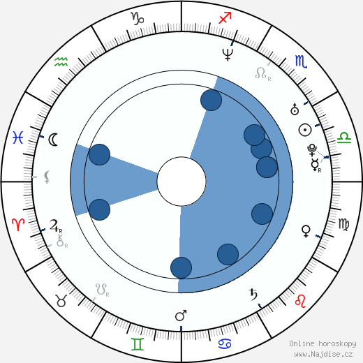 Kellie Martin wikipedie, horoscope, astrology, instagram