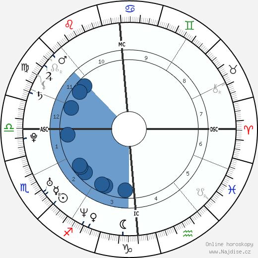 Kelly Brook wikipedie, horoscope, astrology, instagram