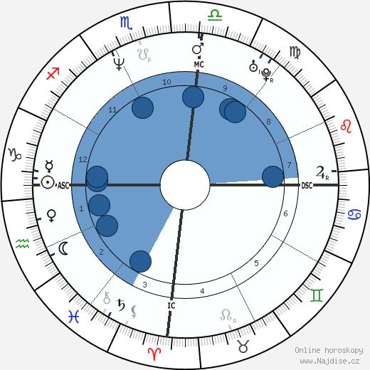 Kelly Cristina Nascimento wikipedie, horoscope, astrology, instagram