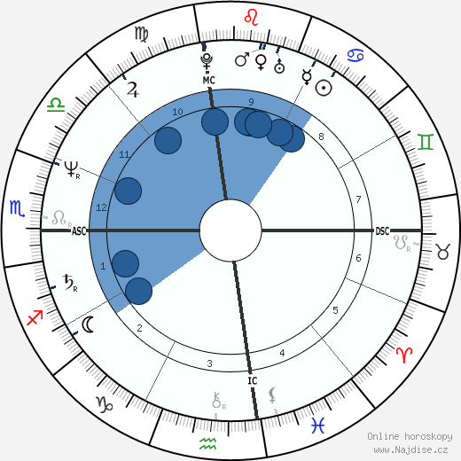 Kelly McGillis wikipedie, horoscope, astrology, instagram