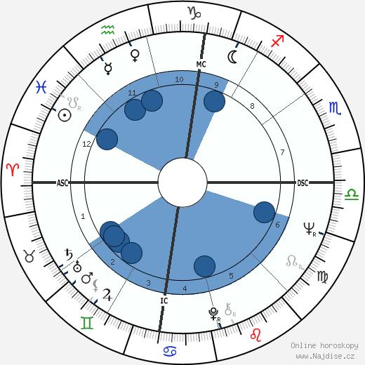 Kelly Quinn wikipedie, horoscope, astrology, instagram