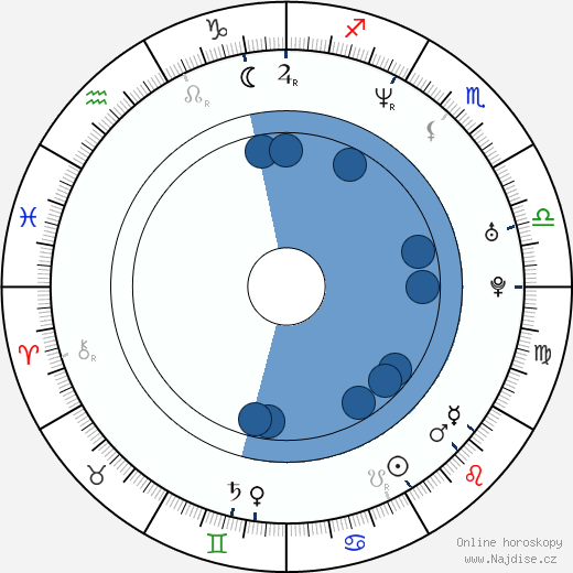 Ken Barnett wikipedie, horoscope, astrology, instagram
