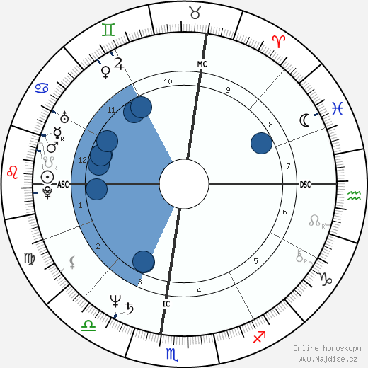 Ken Burns wikipedie, horoscope, astrology, instagram
