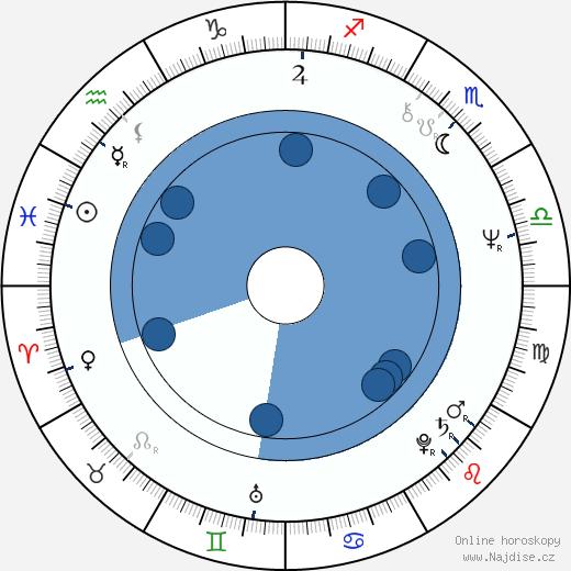 Ken Foree wikipedie, horoscope, astrology, instagram