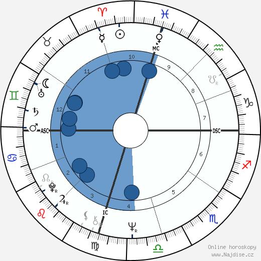 Ken Howard wikipedie, horoscope, astrology, instagram