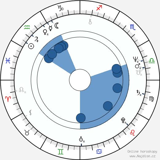 Ken Levine wikipedie, horoscope, astrology, instagram