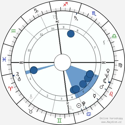 Ken Russell wikipedie, horoscope, astrology, instagram