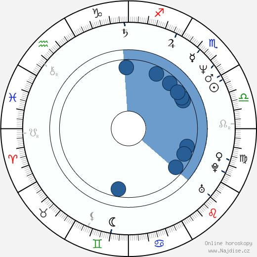 Ken Watanabe wikipedie, horoscope, astrology, instagram