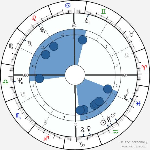 Ken Wilber wikipedie, horoscope, astrology, instagram