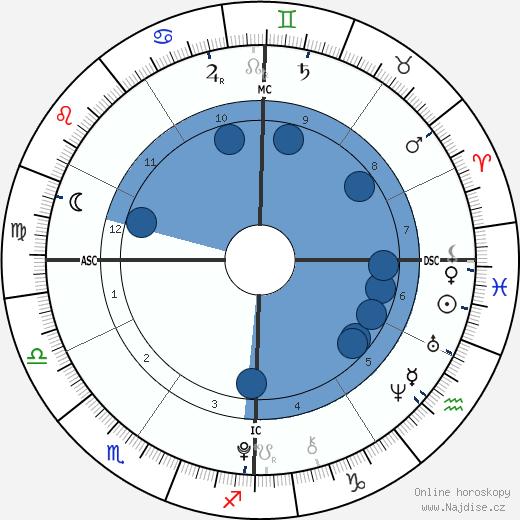 Kendra a Maliyah Herrin wikipedie, horoscope, astrology, instagram