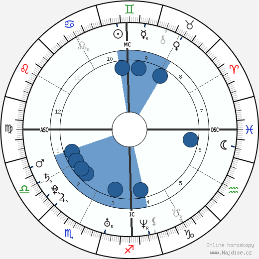 Kenenisa Bekele wikipedie, horoscope, astrology, instagram