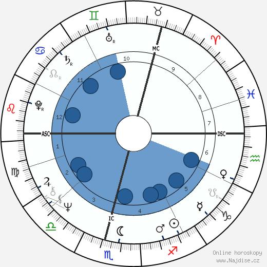 Kenneth Cranham wikipedie, horoscope, astrology, instagram